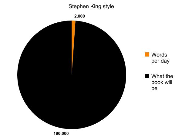 stephenkingstyle